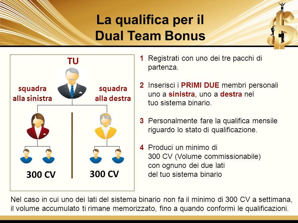 La qualifica per il Dual Team Bonus 300 CV TU 1 Registrati con uno dei tre pacchi di partenza. 2 Inserisci i PRIMI DUE membri personali uno a sinistra