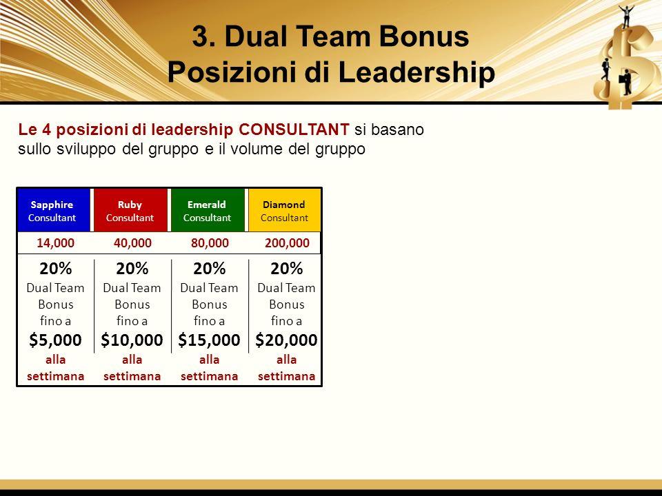 Le 4 posizioni di leadership CONSULTANT si basano sullo sviluppo del gruppo e il volume del gruppo 20% Dual Team Bonus fino a $5,000 alla settimana 20