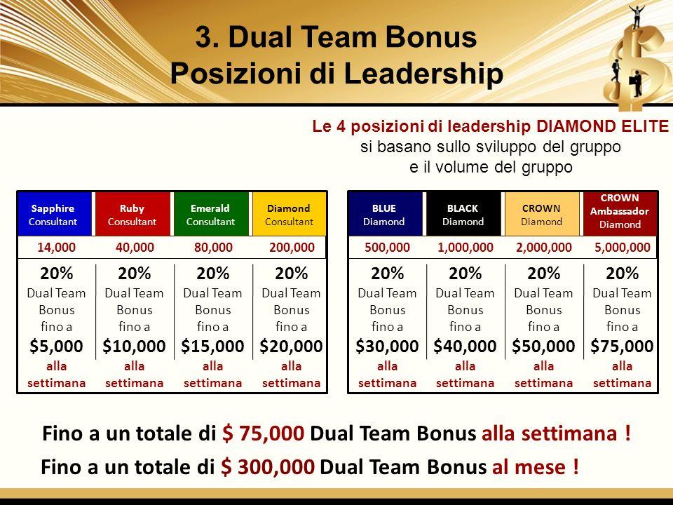 Fino a un totale di $ 75,000 Dual Team Bonus alla settimana ! Fino a un totale di $ 300,000 Dual Team Bonus al mese ! 20% Dual Team Bonus fino a $30,0