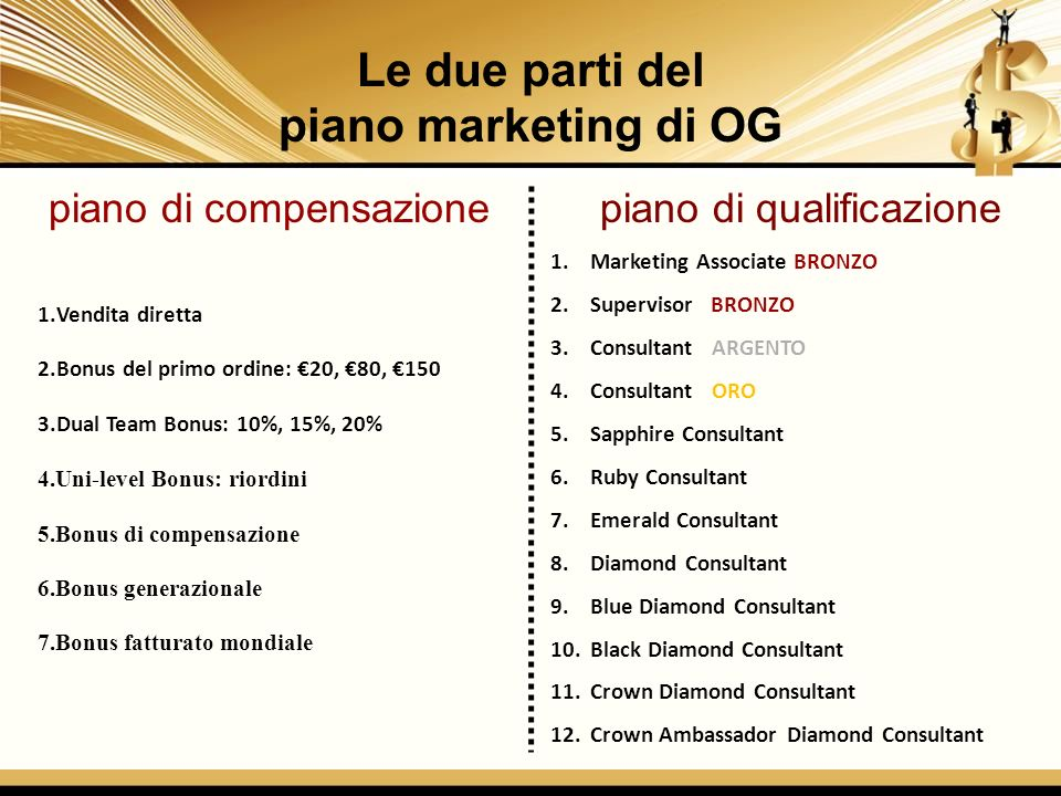 piano di qualificazione 1.Marketing Associate BRONZO 2.Supervisor BRONZO 3.Consultant ARGENTO 4.Consultant ORO 5.Sapphire Consultant 6.Ruby Consultant 7.Emerald Consultant 8.Diamond Consultant 9.Blue Diamond Consultant 10.Black Diamond Consultant 11.Crown Diamond Consultant 12.Crown Ambassador Diamond Consultant Le due parti del piano marketing di OG piano di compensazione 1.Vendita diretta 2.Bonus del primo ordine: 20, 80, 150 3.Dual Team Bonus: 10%, 15%, 20% 4.Uni-level Bonus: riordini 5.Bonus di compensazione 6.Bonus generazionale 7.Bonus fatturato mondiale