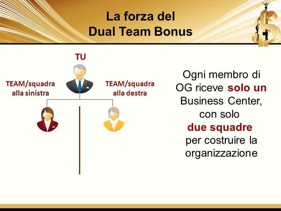 TU TEAM/squadra alla sinistra TEAM/squadra alla destra Ogni membro di OG riceve solo un Business Center, con solo due squadre per costruire la organiz