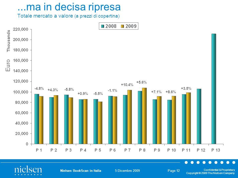 5 Dicembre 2009 Confidential & Proprietary Copyright © 2009 The Nielsen Company Nielsen BookScan in Italia Page 12 Euro...ma in decisa ripresa Totale mercato a valore (a prezzi di copertina) -5.8% -4.8% +4.3% +0.9% -5.5% -1.1% +10.4% +5.6% +7.1% +8.6% +3.5%