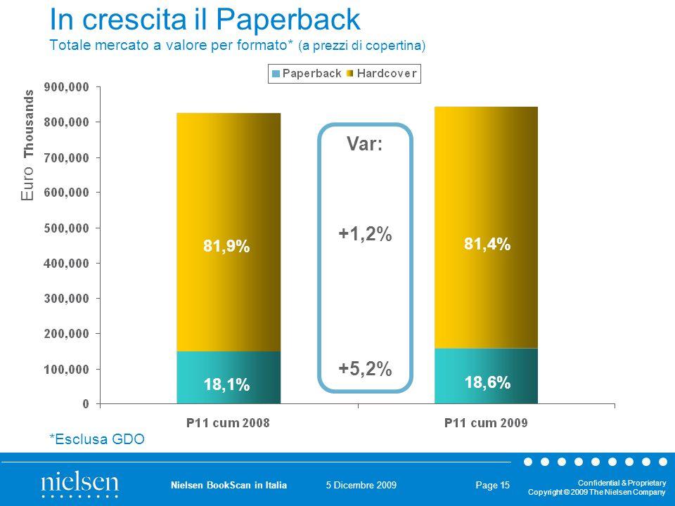 5 Dicembre 2009 Confidential & Proprietary Copyright © 2009 The Nielsen Company Nielsen BookScan in Italia Page 15 In crescita il Paperback Totale mercato a valore per formato* (a prezzi di copertina) 18,1% 81,9% 18,6% 81,4% Var: +1,2% +5,2% *Esclusa GDO Euro