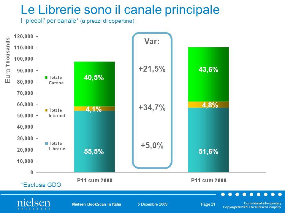 5 Dicembre 2009 Confidential & Proprietary Copyright © 2009 The Nielsen Company Nielsen BookScan in Italia Page 21 Le Librerie sono il canale principale I piccoli per canale* (a prezzi di copertina) Var: +21,5% +34,7% +5,0% *Esclusa GDO Euro 55,5% 40,5% 4,1% 51,6% 43,6% 4,8%