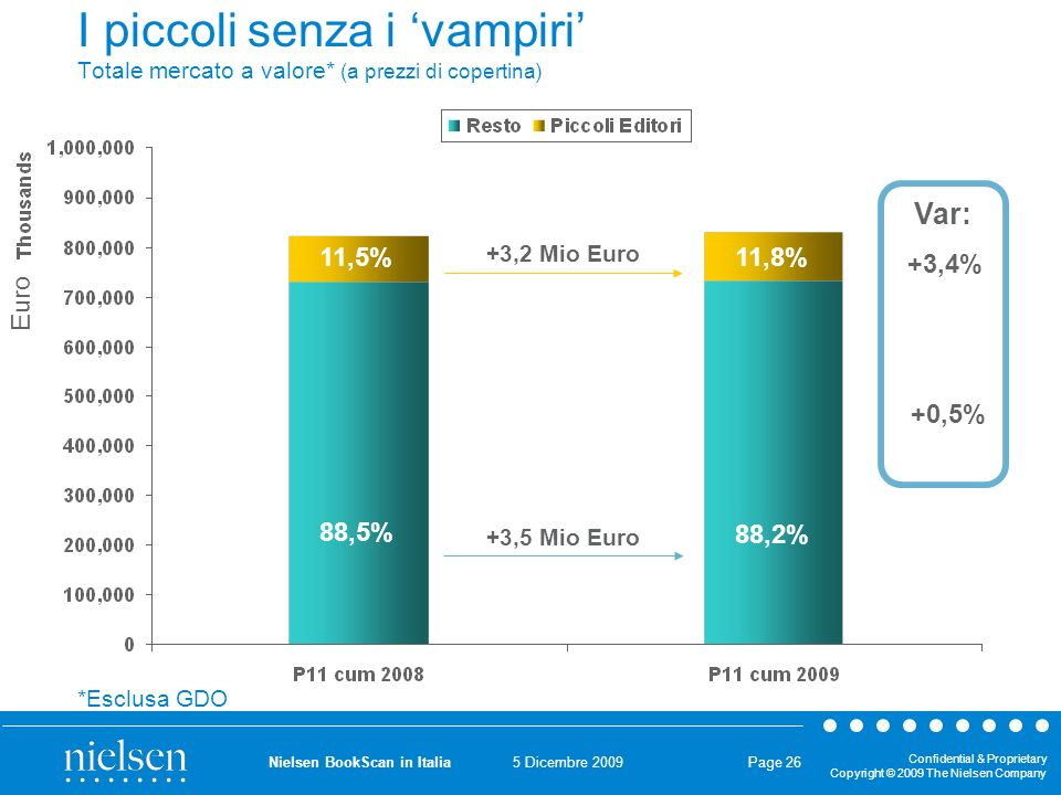 5 Dicembre 2009 Confidential & Proprietary Copyright © 2009 The Nielsen Company Nielsen BookScan in Italia Page 26 I piccoli senza i vampiri Totale me