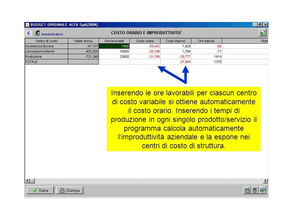 Inserendo le ore lavorabili per ciascun centro di costo variabile si ottiene automaticamente il costo orario. Inserendo i tempi di produzione in ogni