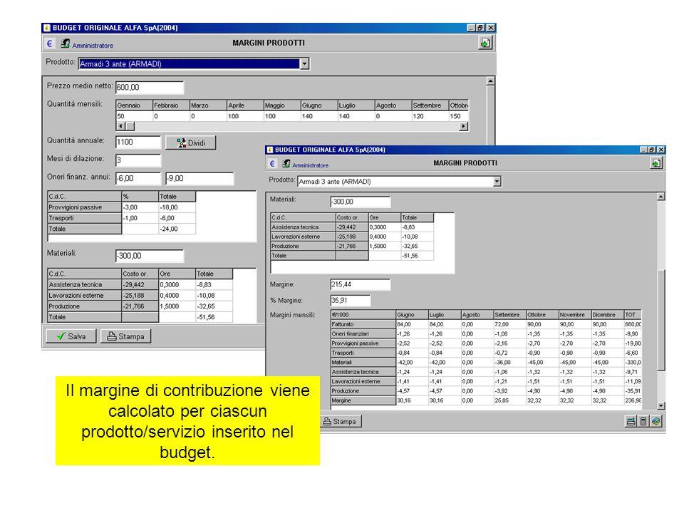 Il margine di contribuzione viene calcolato per ciascun prodotto/servizio inserito nel budget.