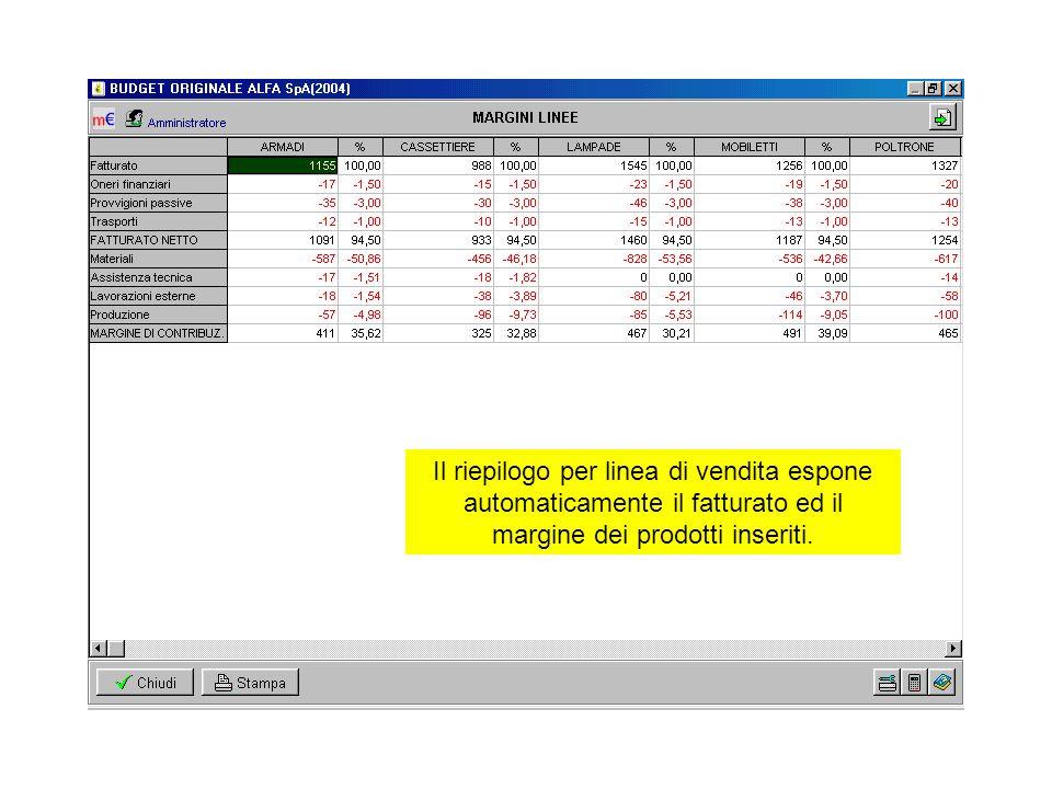 Il riepilogo per linea di vendita espone automaticamente il fatturato ed il margine dei prodotti inseriti.