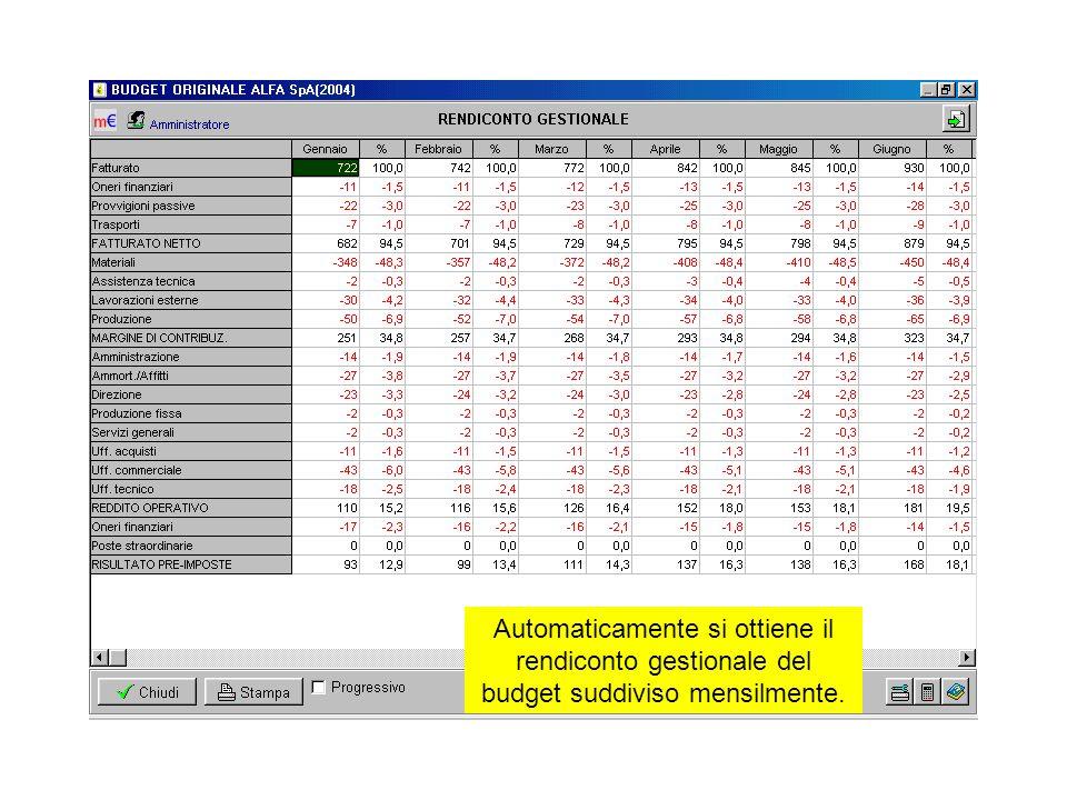 Automaticamente si ottiene il rendiconto gestionale del budget suddiviso mensilmente.