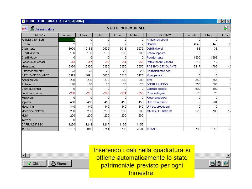 Inserendo i dati nella quadratura si ottiene automaticamente lo stato patrimoniale previsto per ogni trimestre.