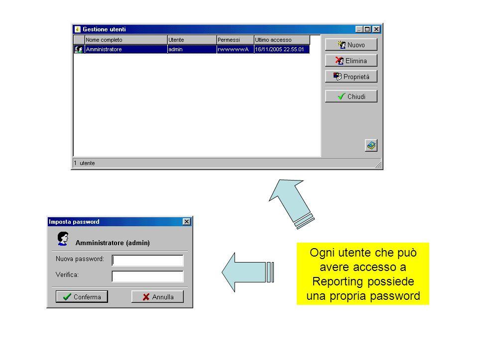Ogni utente che può avere accesso a Reporting possiede una propria password