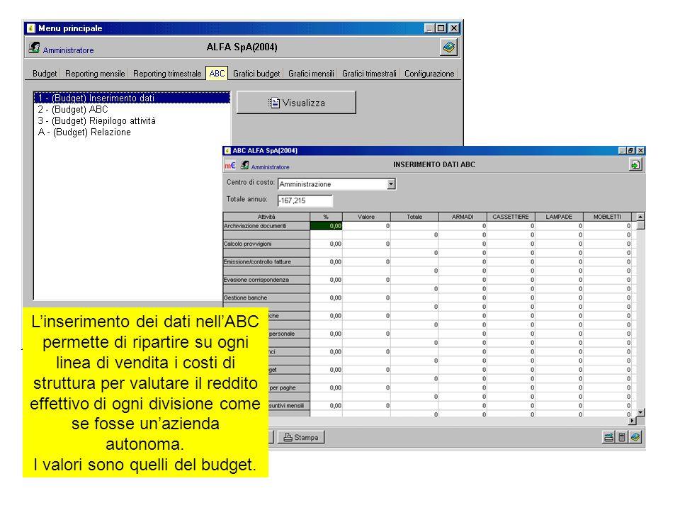 Linserimento dei dati nellABC permette di ripartire su ogni linea di vendita i costi di struttura per valutare il reddito effettivo di ogni divisione