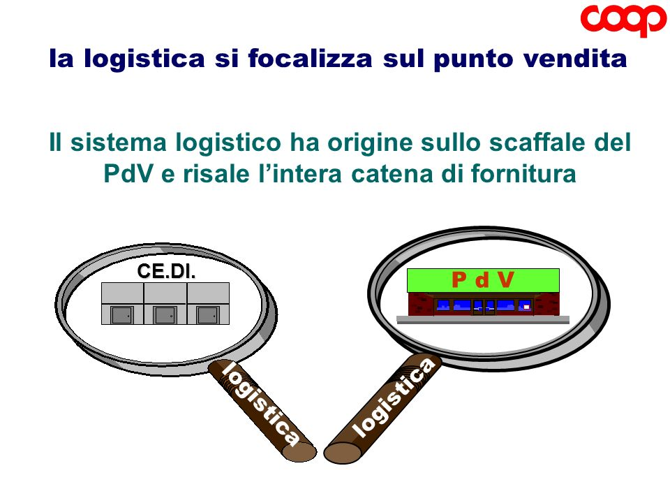 Il sistema logistico ha origine sullo scaffale del PdV e risale lintera catena di fornituraCE.DI. logistica P d V logistica la logistica si focalizza