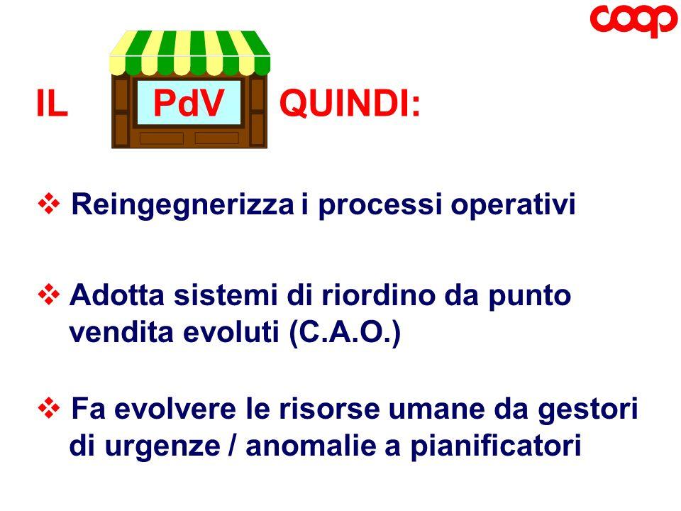 Reingegnerizza i processi operativi Fa evolvere le risorse umane da gestori di urgenze / anomalie a pianificatori IL PdV QUINDI: Adotta sistemi di rio