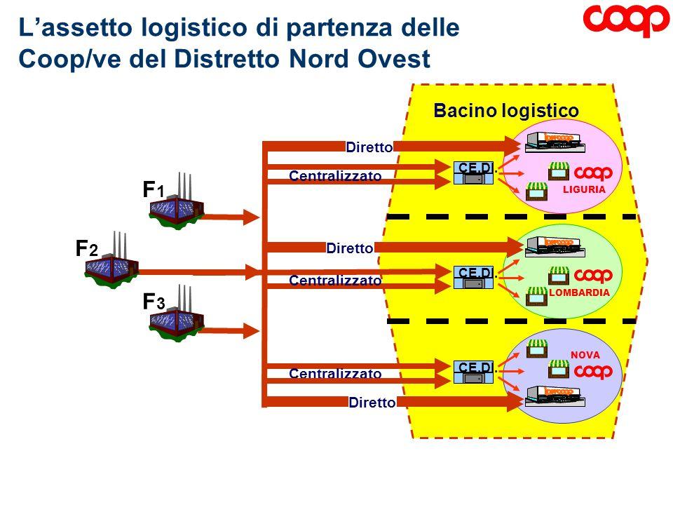 Bacino logistico LIGURIA LOMBARDIA NOVA Lassetto logistico di partenza delle Coop/ve del Distretto Nord Ovest CE.DI. F1F1 F2F2 F3F3 Centralizzato CE.D