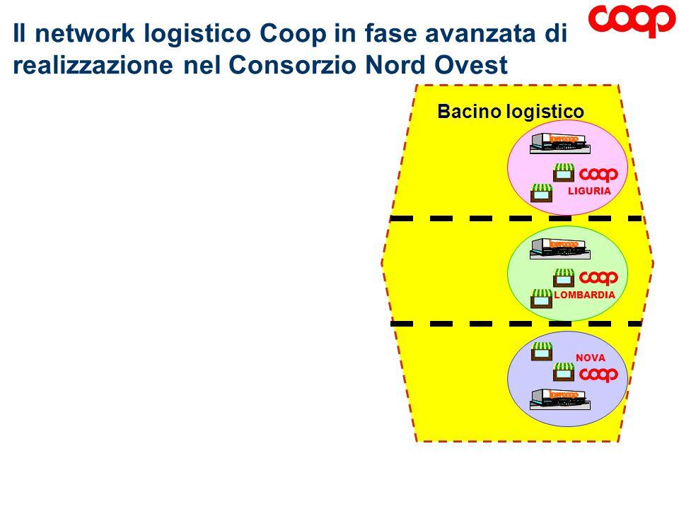 Bacino logistico Il network logistico Coop in fase avanzata di realizzazione nel Consorzio Nord Ovest LIGURIA LOMBARDIA NOVA