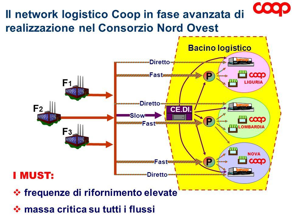 Bacino logistico Diretto F1F1 F2F2 F3F3 P P CE.DI. P LIGURIA LOMBARDIA NOVA Slow Fast Diretto Il network logistico Coop in fase avanzata di realizzazi