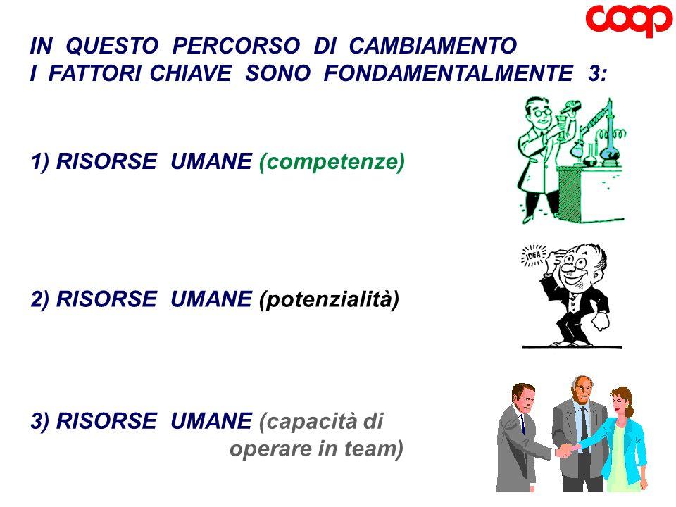 IN QUESTO PERCORSO DI CAMBIAMENTO I FATTORI CHIAVE SONO FONDAMENTALMENTE 3: 3) RISORSE UMANE (capacità di operare in team) 2) RISORSE UMANE (potenzial