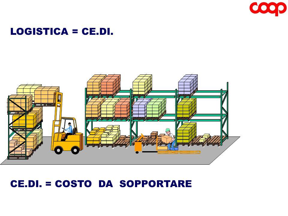 Il sistema logistico ha origine sullo scaffale del PdV e risale lintera catena di fornituraCE.DI.