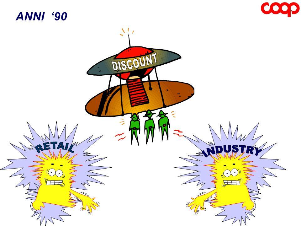 I COSTI DI INTERFACCIA TRA INDUSTRIA E DISTRIBUZIONE SONO TROPPO ELEVATI PROFITTO TRADE COSTI TRADE COSTI AL CONSUMATORE CONSUMATORE 55 100 100 COSTI DI INTERFACCIA 30 BRAND LEADER 15 55 30 HARD DISCOUNT 10 COSTIINDUSTRIA PROFITTIINDUSTRIA 15 FONTE: RICERCA B.C.G.