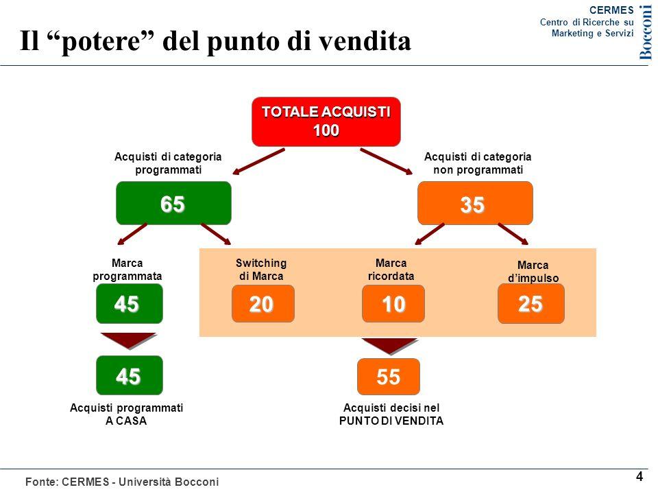 5 Il mix degli investimenti di marketing (% su totale valore investimenti di marketing valutazioni imprese industriali) Tipologia investimenti IERI (2005) OGGI (2011) DOMANI (previsioni a 3 anni) CONSUMER MARKETING 61,754,250,3 TRADE MARKETING 38,345,849,7 Totale investimenti 100,0 Fonte: nostre elaborazioni Piccole e Medie Aziende Agro- Alimentari 80,4 % Piccole e Medie Aziende Agro- Alimentari 80,4 % CERMES Centro di Ricerche su Marketing e Servizi