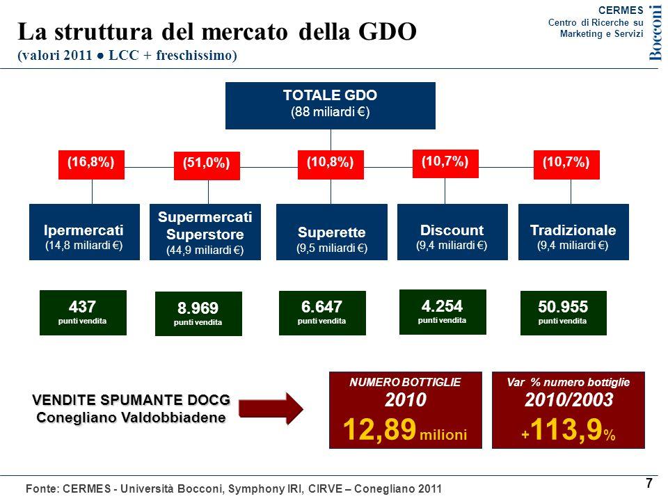 1) Il rallentamento della crescita della GDO (Il tasso di sviluppo della GDO in Italia variazione % annua giro daffari complessivo) Anni A rete complessiva A parità di rete 2000-2007 (media) +3,8+0,1 2008 +2,9-0,4 2009 +1,5-1,7 2010 -0,5-2,1 2011 (primi 11 mesi) +1,2-1,3 8 Fonte: CERMES – Università Bocconi CERMES Centro di Ricerche su Marketing e Servizi