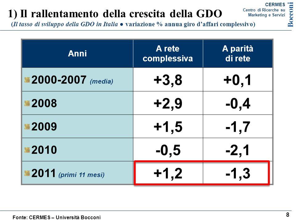 2) Il cambiamento degli assetti competitivi nella GDO Lo spostamento di quote di mercato nella GDO (variazioni punti quote di mercato LCC) Insegne PERIODO PRE-CRISI (variazione punti quote di mercato 2008 versus 2005) PERIODO CRISI (variazione punti quote di mercato 2011 versus 2008) Insegna A -0,7+0,4 Insegna B -0,2-2,0 Insegna C +0,2-0,2 Insegna D +0,4+1,2 Insegna E +1,0+1,1 Insegna F +0,2+1,3 Insegna G -0,2-0,9 Insegna H -0,5-0,1 Insegna I +0,2- Insegna J --0,8 Insegna K --0,3 Insegna L -0,1-0,3 Insegna M +0,1+0,2 Insegna N -0,2+0,1 Insegna O -0,1+0,3 Insegna P -0,1+0,4 Insegna Q -0,1+0,1 Insegna R -0,1-0,2 Insegna S +0,2+0,1 Insegna T +0,1-0,4 Insegna U -0,1+0,1 Altre Insegne --0,1 Totale spostamento punti quota 2,4 punti 5,3 punti Indice di concentrazione C5 54,5 (2005) 56,3 (2011) Fonte: CERMES – Università Bocconi, elaborazioni su dati Symphony IRI Group 4,3miliardi di euro 4,3miliardi CERMES Centro di Ricerche su Marketing e Servizi 9