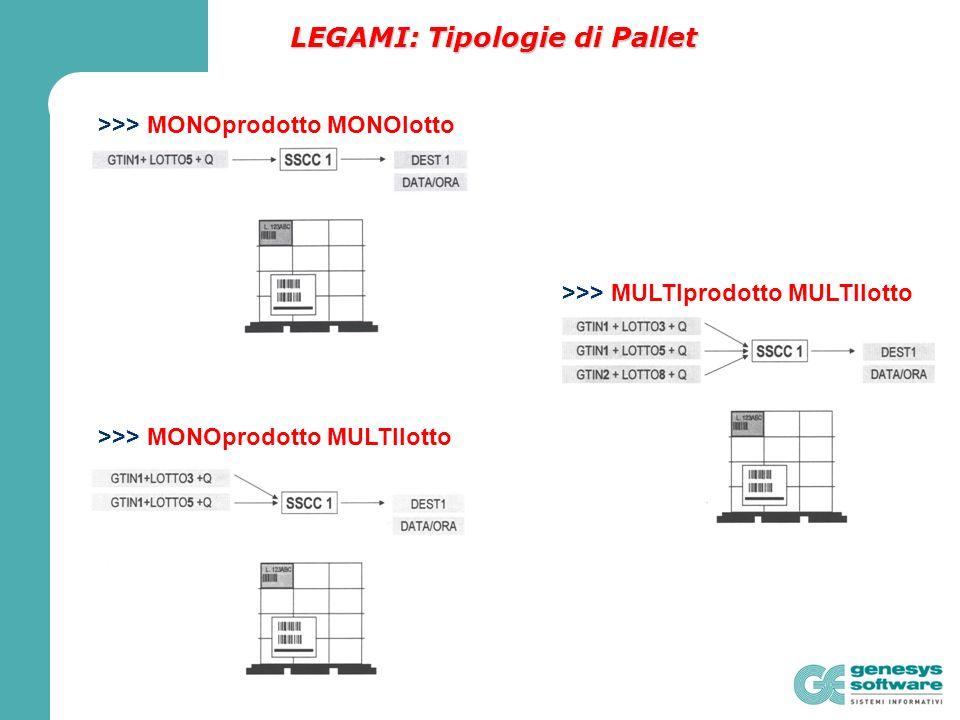 LEGAMI: Tipologie di Pallet >>> MONOprodotto MONOlotto >>> MONOprodotto MULTIlotto >>> MULTIprodotto MULTIlotto