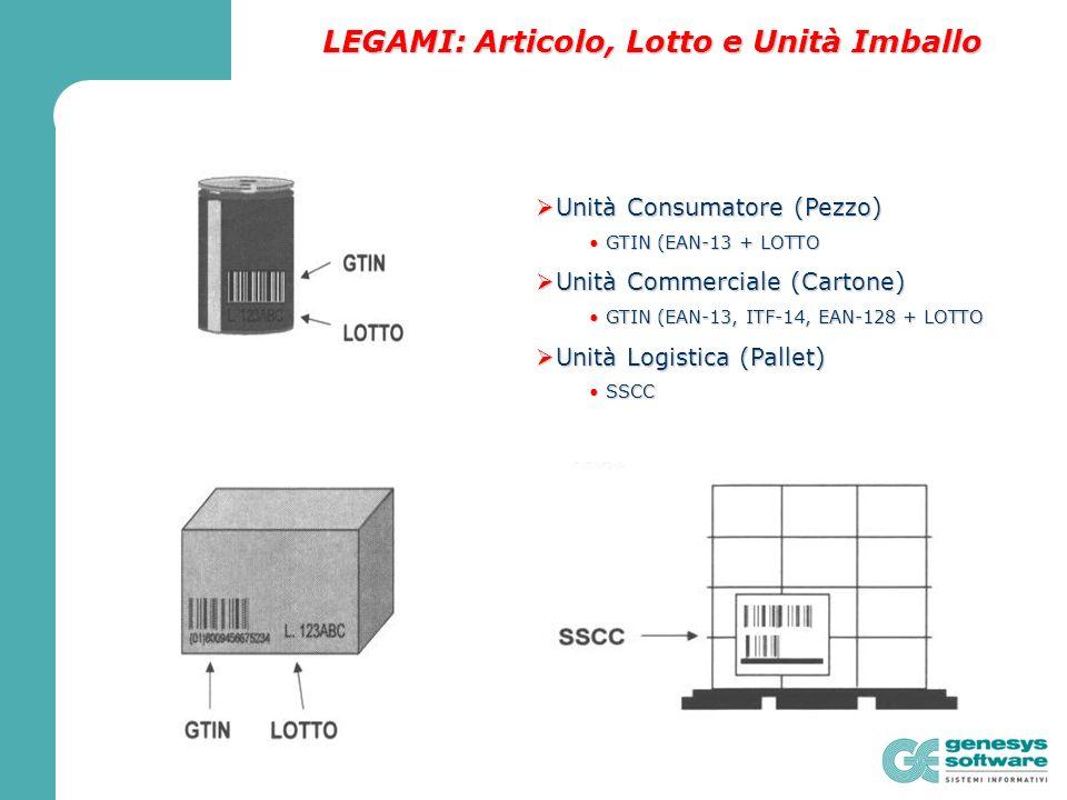 LEGAMI: Articolo, Lotto e Unità Imballo Unità Consumatore (Pezzo) Unità Consumatore (Pezzo) GTIN (EAN-13 + LOTTO GTIN (EAN-13 + LOTTO Unità Commerciale (Cartone) Unità Commerciale (Cartone) GTIN (EAN-13, ITF-14, EAN-128 + LOTTO GTIN (EAN-13, ITF-14, EAN-128 + LOTTO Unità Logistica (Pallet) Unità Logistica (Pallet) SSCC SSCC