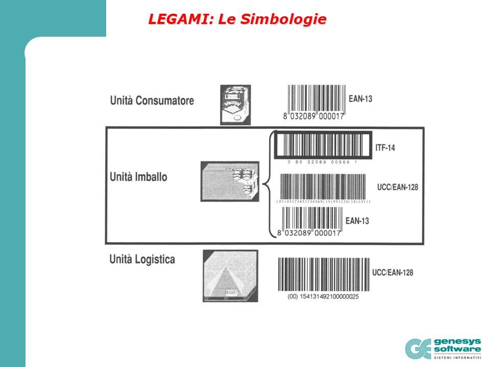 LEGAMI: Le Simbologie
