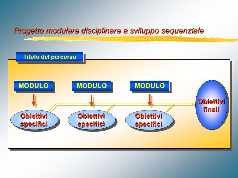 T TT Terza fase prerequisiti obiettivi generali Determinazione e descrizione, per ciascun modulo e in termini operativi, dei prerequisiti richiesti e degli obiettivi generali perseguiti Individuazione delle tipologie delle connessioni che è possibile prevedere tra i moduli