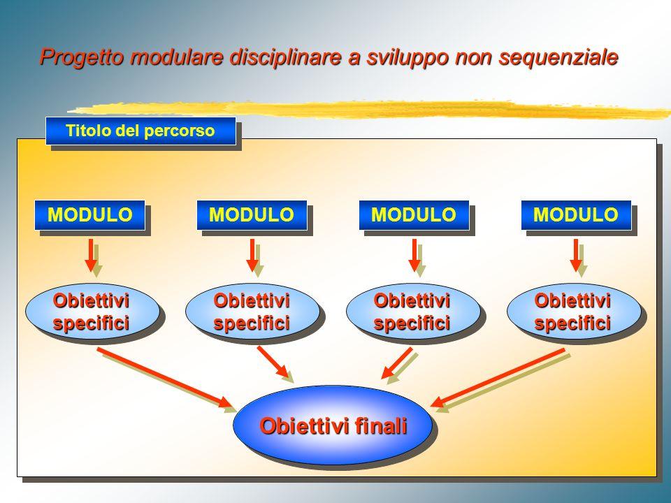 Titolo del percorso Obiettivi finali Obiettivi specifici MODULO Progetto modulare disciplinare a sviluppo sequenziale