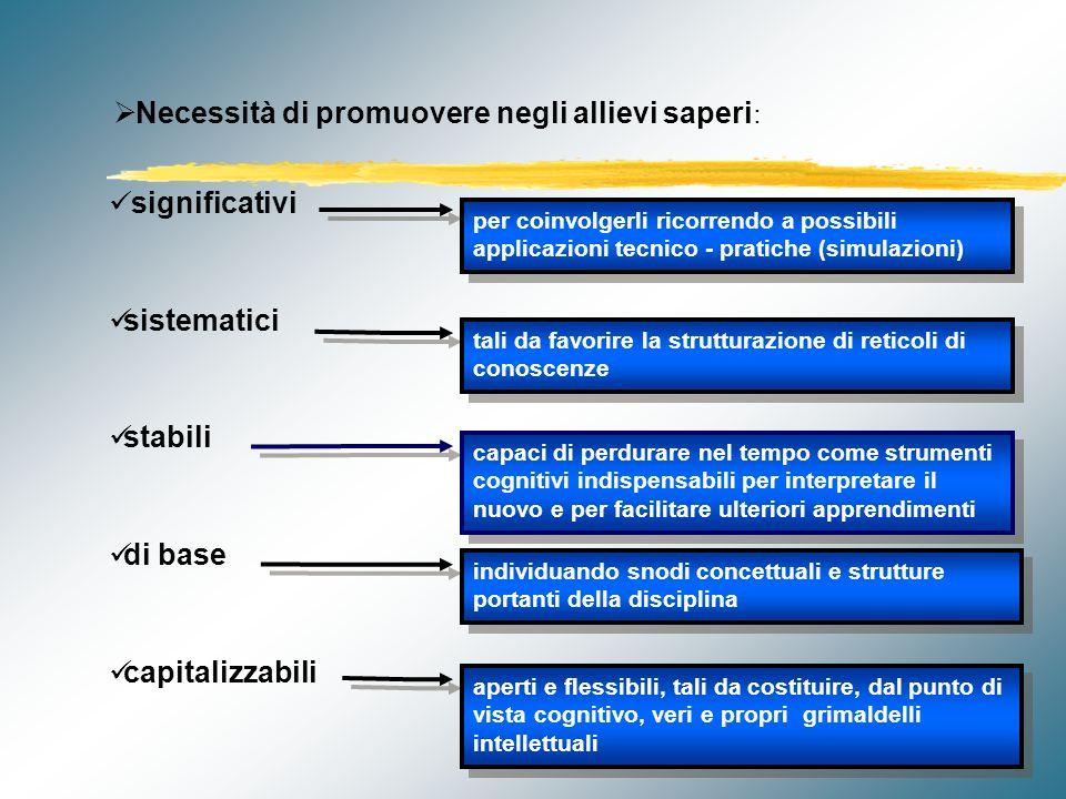 Collegamenti modulari pluridisciplinari MODULO Disciplina Y MODULO Disciplina Z Disciplina X MODULO