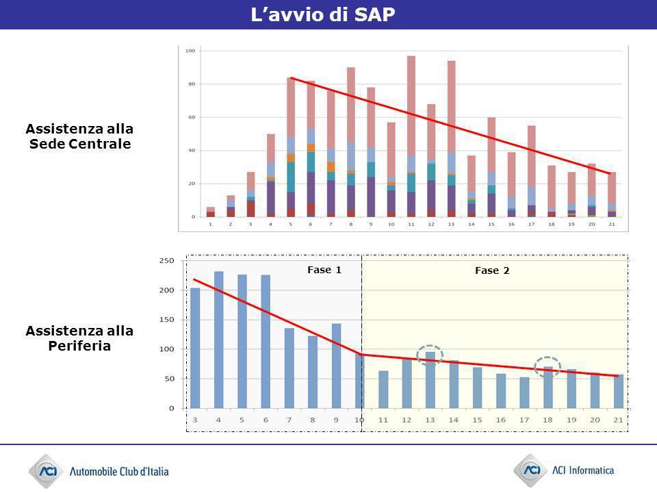 Lavvio di SAP Fase 1 Fase 2 Assistenza alla Sede Centrale Assistenza alla Periferia