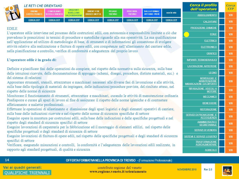 LE RETI CHE ORIENTANO contributo regione del veneto www.regione.veneto.it/orientamento 14 Vai ai quadri generali: QUALIFICHE TRIENNALI Rev 2.0 NOVEMBRE 2010 OFFERTA FORMATIVA NELLA PROVINCIA DI TREVISO - (Formazione Professionale) ORIONE CASTELFRANCO CONEGLIANO SCUOLA ORIENTA ORIZZONTI M.BELLUNA VALDOBBIADENE ORIENT-FOR ODERZO MOTTA PEGASO TREVISO PERCORSI..