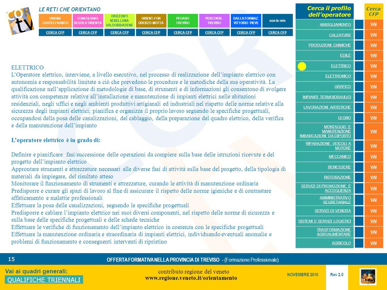 LE RETI CHE ORIENTANO contributo regione del veneto www.regione.veneto.it/orientamento 15 Vai ai quadri generali: QUALIFICHE TRIENNALI Rev 2.0 NOVEMBRE 2010 OFFERTA FORMATIVA NELLA PROVINCIA DI TREVISO - (Formazione Professionale) ORIONE CASTELFRANCO CONEGLIANO SCUOLA ORIENTA ORIZZONTI M.BELLUNA VALDOBBIADENE ORIENT-FOR ODERZO MOTTA PEGASO TREVISO PERCORSI..