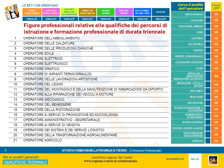LE RETI CHE ORIENTANO contributo regione del veneto www.regione.veneto.it/orientamento 33 Vai ai quadri generali: QUALIFICHE TRIENNALI Rev 2.0 NOVEMBRE 2010 OFFERTA FORMATIVA NELLA PROVINCIA DI TREVISO - (Formazione Professionale) ORIONE CASTELFRANCO CONEGLIANO SCUOLA ORIENTA ORIZZONTI M.BELLUNA VALDOBBIADENE ORIENT-FOR ODERZO MOTTA PEGASO TREVISO PERCORSI..