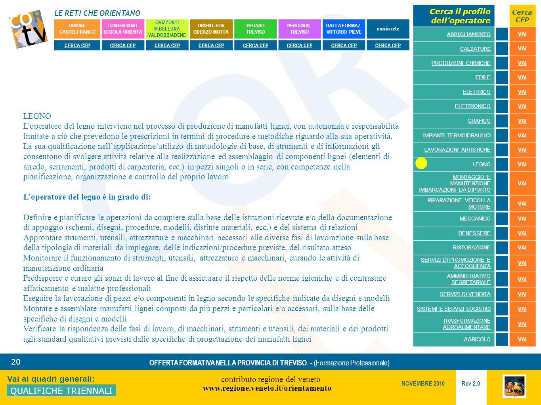 LE RETI CHE ORIENTANO contributo regione del veneto www.regione.veneto.it/orientamento 20 Vai ai quadri generali: QUALIFICHE TRIENNALI Rev 2.0 NOVEMBRE 2010 OFFERTA FORMATIVA NELLA PROVINCIA DI TREVISO - (Formazione Professionale) ORIONE CASTELFRANCO CONEGLIANO SCUOLA ORIENTA ORIZZONTI M.BELLUNA VALDOBBIADENE ORIENT-FOR ODERZO MOTTA PEGASO TREVISO PERCORSI..