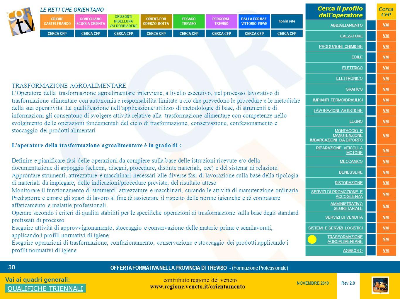 LE RETI CHE ORIENTANO contributo regione del veneto www.regione.veneto.it/orientamento 30 Vai ai quadri generali: QUALIFICHE TRIENNALI Rev 2.0 NOVEMBRE 2010 OFFERTA FORMATIVA NELLA PROVINCIA DI TREVISO - (Formazione Professionale) ORIONE CASTELFRANCO CONEGLIANO SCUOLA ORIENTA ORIZZONTI M.BELLUNA VALDOBBIADENE ORIENT-FOR ODERZO MOTTA PEGASO TREVISO PERCORSI..