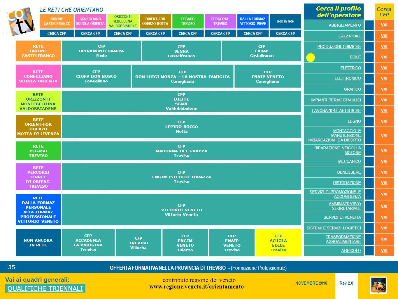 LE RETI CHE ORIENTANO contributo regione del veneto www.regione.veneto.it/orientamento 35 Vai ai quadri generali: QUALIFICHE TRIENNALI Rev 2.0 NOVEMBRE 2010 OFFERTA FORMATIVA NELLA PROVINCIA DI TREVISO - (Formazione Professionale) ORIONE CASTELFRANCO CONEGLIANO SCUOLA ORIENTA ORIZZONTI M.BELLUNA VALDOBBIADENE ORIENT-FOR ODERZO MOTTA PEGASO TREVISO PERCORSI..