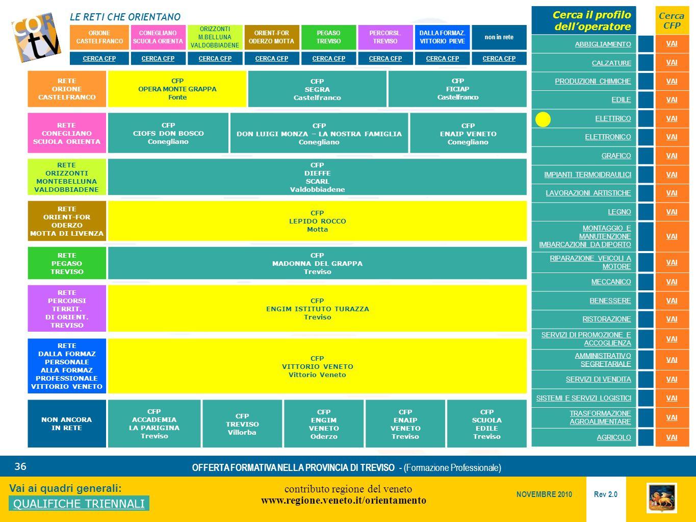 LE RETI CHE ORIENTANO contributo regione del veneto www.regione.veneto.it/orientamento 36 Vai ai quadri generali: QUALIFICHE TRIENNALI Rev 2.0 NOVEMBRE 2010 OFFERTA FORMATIVA NELLA PROVINCIA DI TREVISO - (Formazione Professionale) ORIONE CASTELFRANCO CONEGLIANO SCUOLA ORIENTA ORIZZONTI M.BELLUNA VALDOBBIADENE ORIENT-FOR ODERZO MOTTA PEGASO TREVISO PERCORSI..