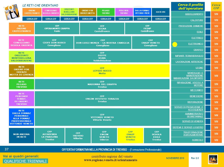 LE RETI CHE ORIENTANO contributo regione del veneto www.regione.veneto.it/orientamento 37 Vai ai quadri generali: QUALIFICHE TRIENNALI Rev 2.0 NOVEMBRE 2010 OFFERTA FORMATIVA NELLA PROVINCIA DI TREVISO - (Formazione Professionale) ORIONE CASTELFRANCO CONEGLIANO SCUOLA ORIENTA ORIZZONTI M.BELLUNA VALDOBBIADENE ORIENT-FOR ODERZO MOTTA PEGASO TREVISO PERCORSI..