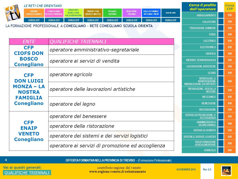 LE RETI CHE ORIENTANO contributo regione del veneto www.regione.veneto.it/orientamento 4 Vai ai quadri generali: QUALIFICHE TRIENNALI Rev 2.0 NOVEMBRE 2010 OFFERTA FORMATIVA NELLA PROVINCIA DI TREVISO - (Formazione Professionale) ORIONE CASTELFRANCO CONEGLIANO SCUOLA ORIENTA ORIZZONTI M.BELLUNA VALDOBBIADENE ORIENT-FOR ODERZO MOTTA PEGASO TREVISO PERCORSI..