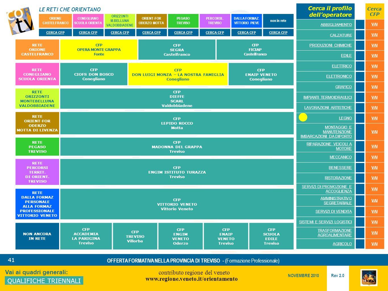 LE RETI CHE ORIENTANO contributo regione del veneto www.regione.veneto.it/orientamento 41 Vai ai quadri generali: QUALIFICHE TRIENNALI Rev 2.0 NOVEMBRE 2010 OFFERTA FORMATIVA NELLA PROVINCIA DI TREVISO - (Formazione Professionale) ORIONE CASTELFRANCO CONEGLIANO SCUOLA ORIENTA ORIZZONTI M.BELLUNA VALDOBBIADENE ORIENT-FOR ODERZO MOTTA PEGASO TREVISO PERCORSI..