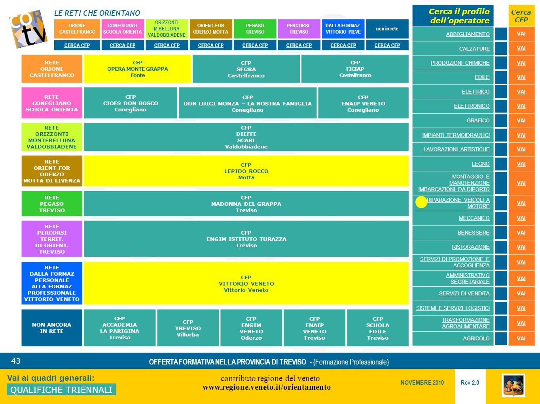 LE RETI CHE ORIENTANO contributo regione del veneto www.regione.veneto.it/orientamento 43 Vai ai quadri generali: QUALIFICHE TRIENNALI Rev 2.0 NOVEMBRE 2010 OFFERTA FORMATIVA NELLA PROVINCIA DI TREVISO - (Formazione Professionale) ORIONE CASTELFRANCO CONEGLIANO SCUOLA ORIENTA ORIZZONTI M.BELLUNA VALDOBBIADENE ORIENT-FOR ODERZO MOTTA PEGASO TREVISO PERCORSI..