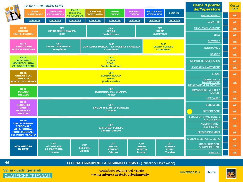 LE RETI CHE ORIENTANO contributo regione del veneto www.regione.veneto.it/orientamento 46 Vai ai quadri generali: QUALIFICHE TRIENNALI Rev 2.0 NOVEMBRE 2010 OFFERTA FORMATIVA NELLA PROVINCIA DI TREVISO - (Formazione Professionale) ORIONE CASTELFRANCO CONEGLIANO SCUOLA ORIENTA ORIZZONTI M.BELLUNA VALDOBBIADENE ORIENT-FOR ODERZO MOTTA PEGASO TREVISO PERCORSI..