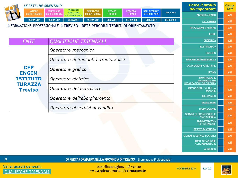 LE RETI CHE ORIENTANO contributo regione del veneto www.regione.veneto.it/orientamento 8 Vai ai quadri generali: QUALIFICHE TRIENNALI Rev 2.0 NOVEMBRE 2010 OFFERTA FORMATIVA NELLA PROVINCIA DI TREVISO - (Formazione Professionale) ORIONE CASTELFRANCO CONEGLIANO SCUOLA ORIENTA ORIZZONTI M.BELLUNA VALDOBBIADENE ORIENT-FOR ODERZO MOTTA PEGASO TREVISO PERCORSI..