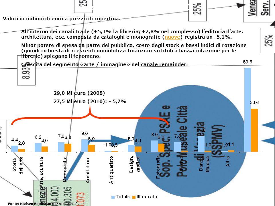Vendite nei canali trade per segmenti: 2010 Valori in milioni di euro a prezzo di copertina.