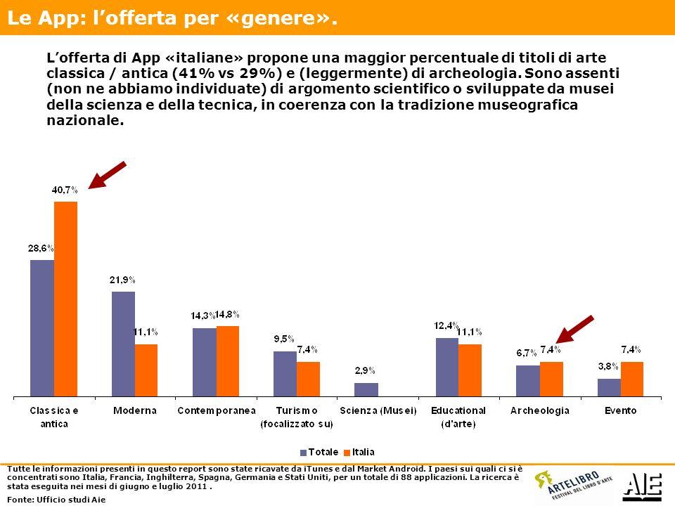 Lofferta di App «italiane» propone una maggior percentuale di titoli di arte classica / antica (41% vs 29%) e (leggermente) di archeologia.
