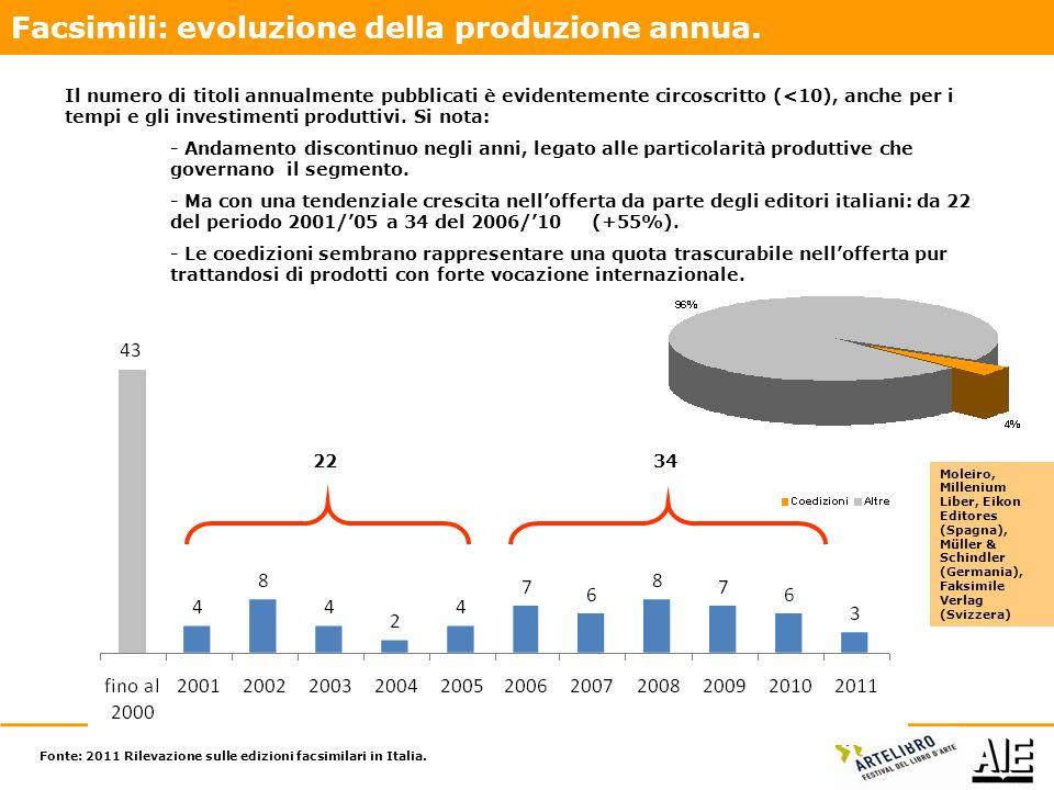 Fonte: 2011 Rilevazione sulle edizioni facsimilari in Italia.